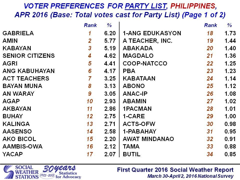 Gabriela leads 25 party-list groups in latest SWS poll – Bukidnon ...